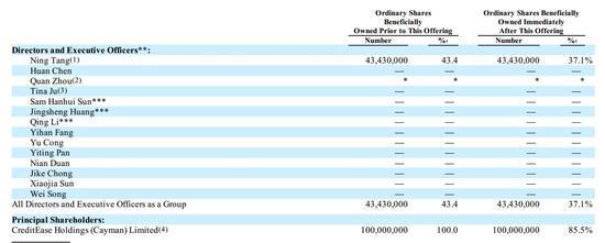 图2: 宜人贷股权结构(截至2015年12月18日)