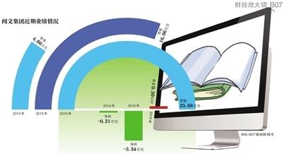 网络文学资本局:顶级IP标价5000万 90%作者月入仅千元