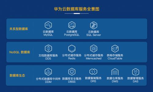 华为云数据库最佳实践:智能化和自动化支撑企业上云无忧