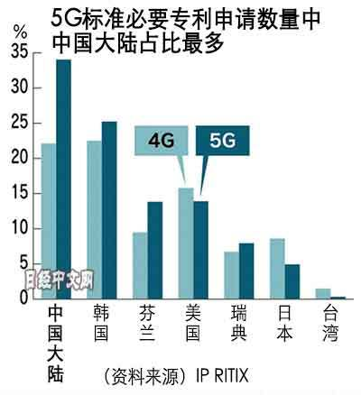 """中国5G专利不卖产品也能""""躺赚"""""""