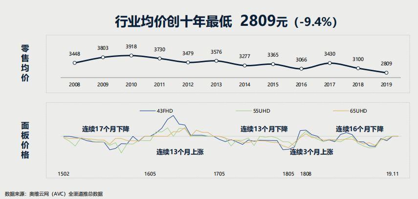 2019年中国彩电市场持续低迷 零售额同比下降11.2%创十年最低插图