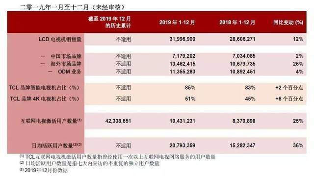 TCL电子公布2019年电视销量:全年累计销售3200万台 同比增长12%插图