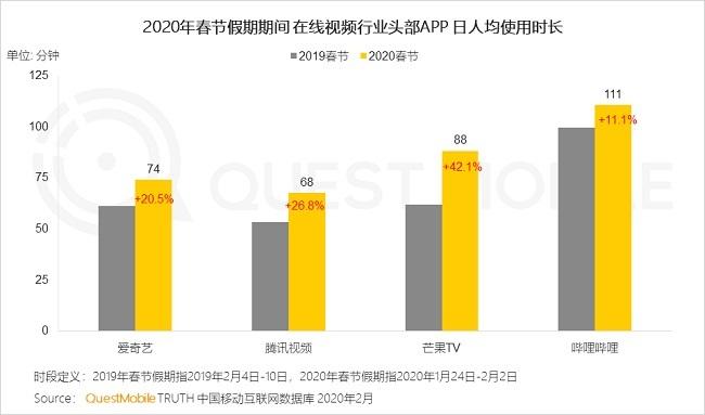在线视频受益最宅春节:腾讯爱奇艺竞争胶着 B站时长优势突出插图