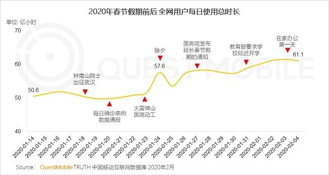 在线视频受益最宅春节:腾讯爱奇艺竞争胶着 B站时长优势突出插图2