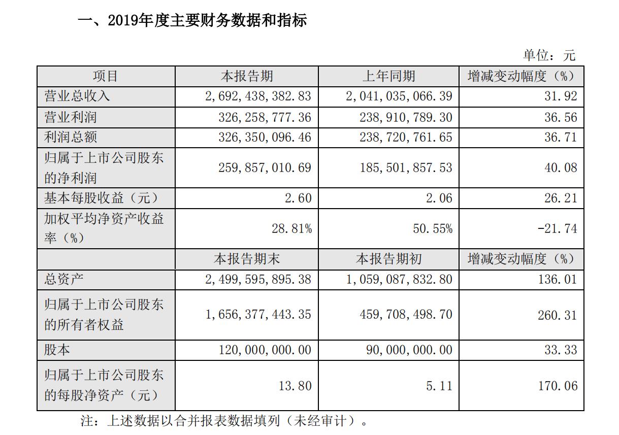 小熊电器发布2019年业绩快报:营收26.92亿元 净利润2.6亿元插图