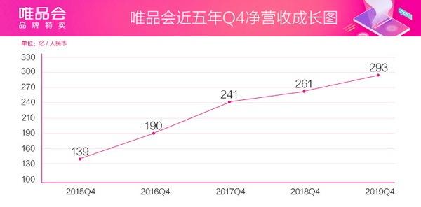 唯品会Q4净营收突破293亿 归属股东净利润增长111.4%