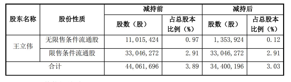 昆仑万维公司CEO王立伟提前终止减持计划