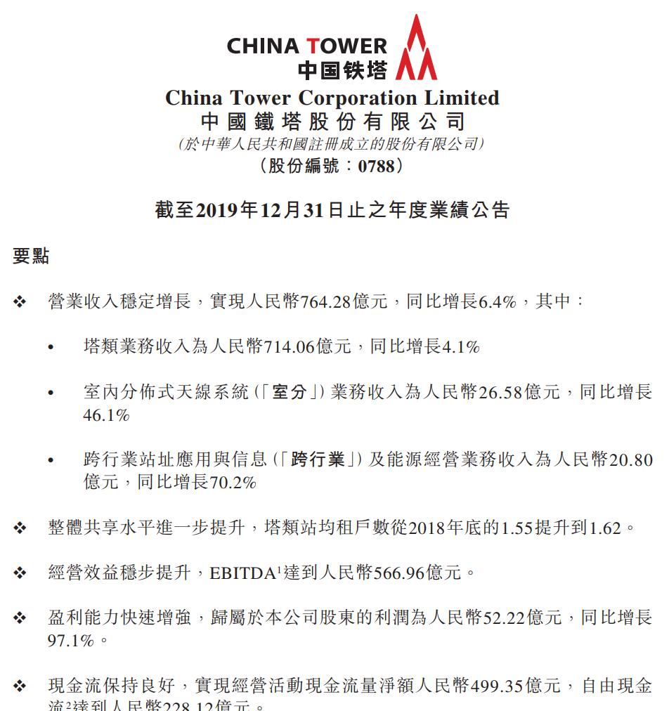 中国铁塔2020年净利润52.2亿元 塔类业务收入714亿元