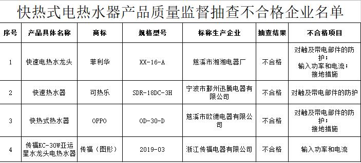 4批次快热式电热水器抽检不合格 菲利华、OPPO等品牌上榜