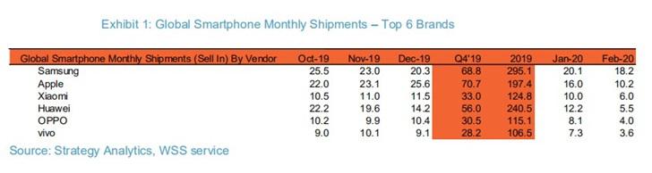 2月全球智能手机销量下降39% 小米超华为暂居第三