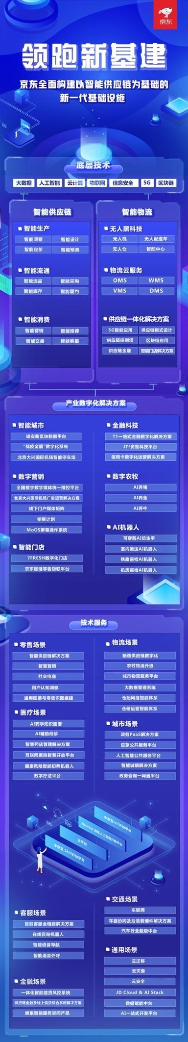 京东集团积极支持新基建战略部署,首发新基建全景图