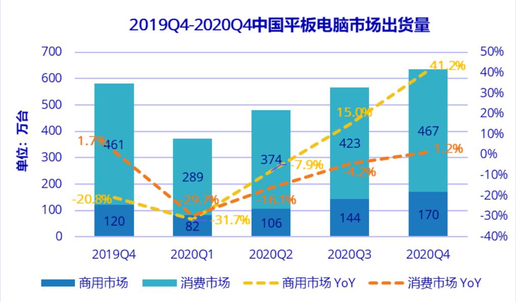 数据研究机构IDC今日发布2020年一季度中国平板电脑市场出货量研究报告