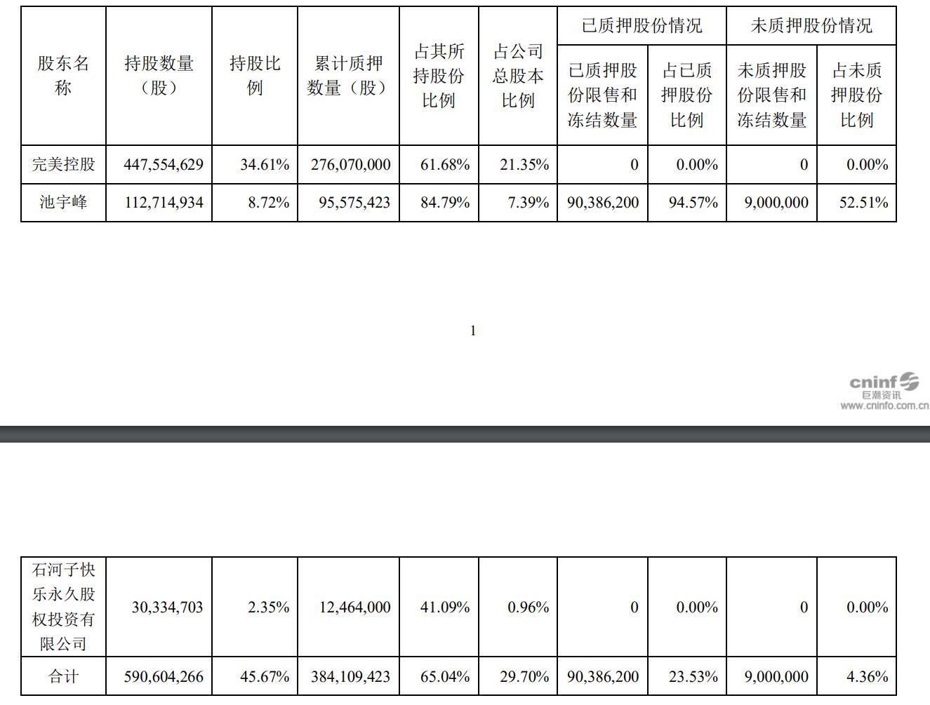 完美世界控股股东部分股份解除质押 创始人池宇峰逾八成持股已质押融资