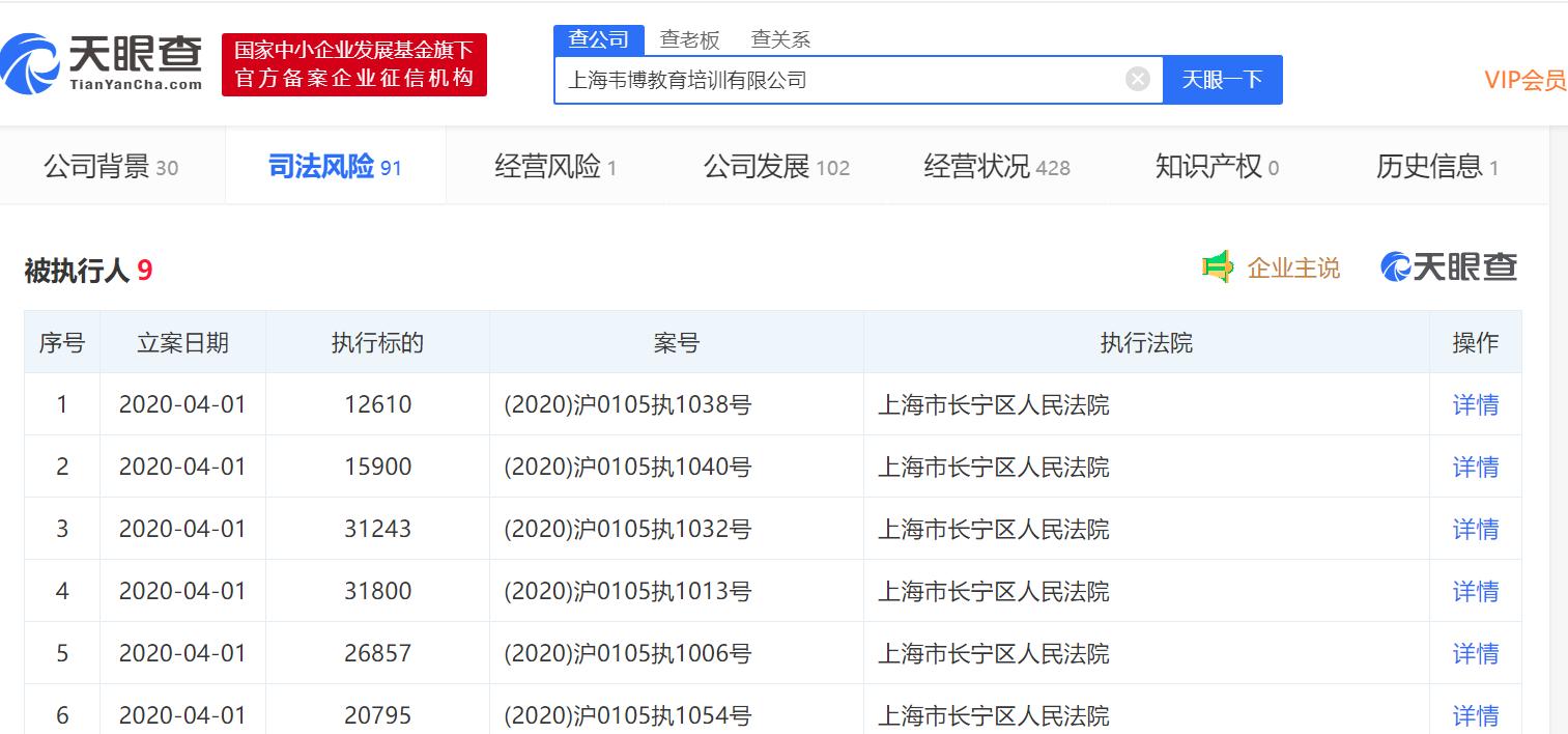 天眼查:韦博英语新增6条被执行人信息 执行标的超13万元