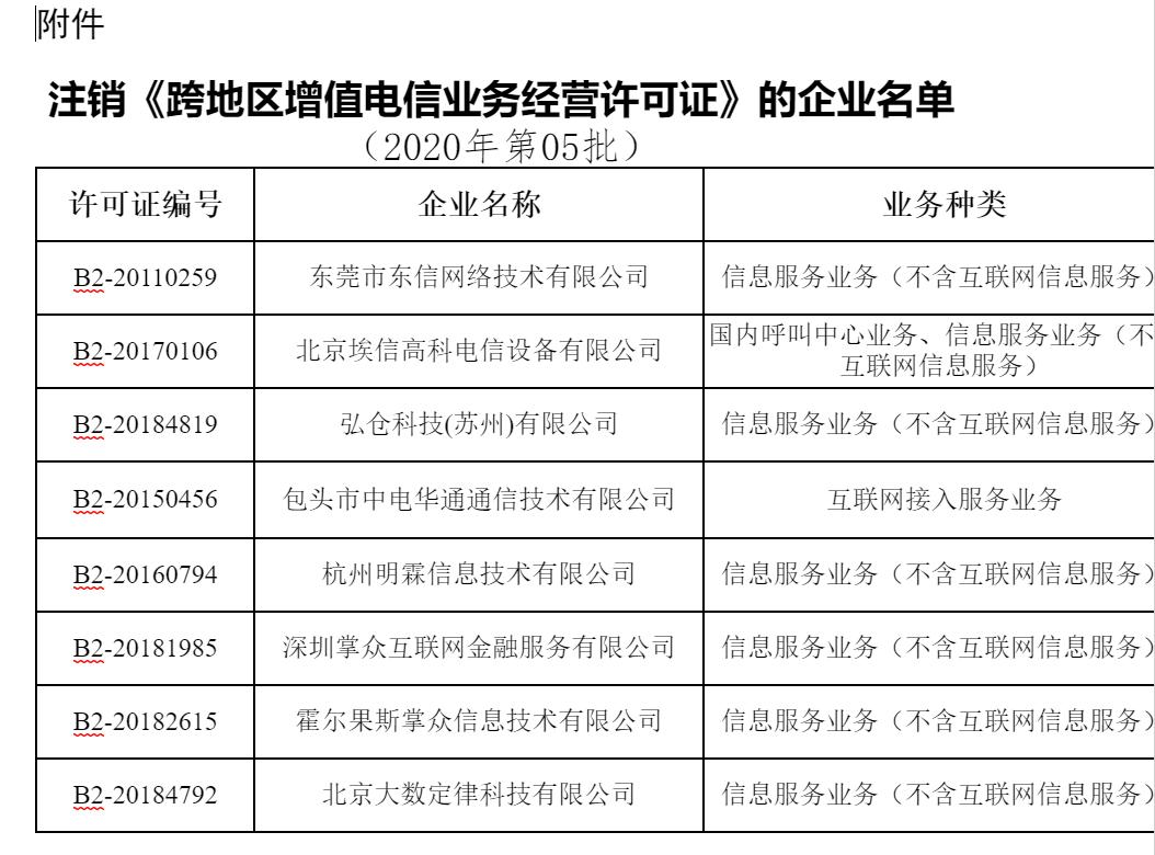 工信部:东信网络等8家企业跨地区增值电信业务经营许可拟注销