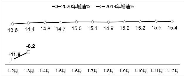 一季度中国软件业收入14087亿元 降幅较1-2月收窄5.4个百分点