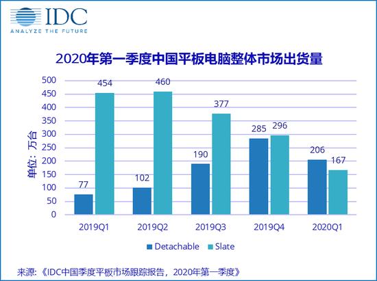 一季度中国平板电脑出货量373万台 工厂产能同比下降29.8%