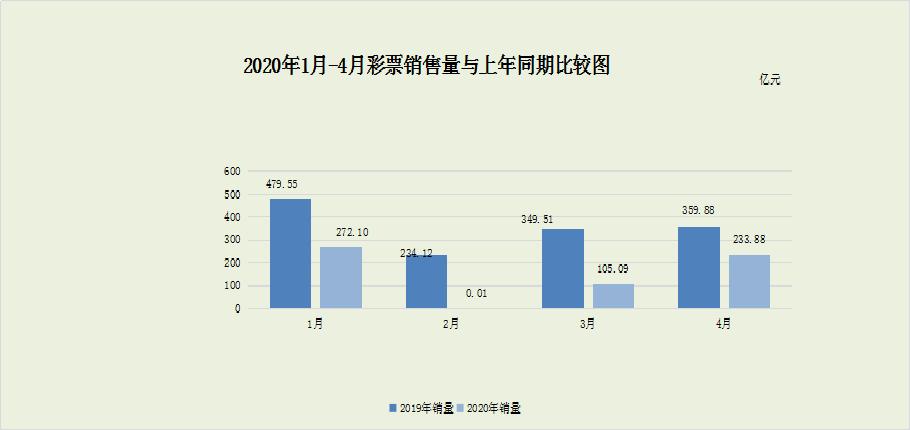 财政部:彩票销量同比继续下降 4月全国共销售233.88亿元