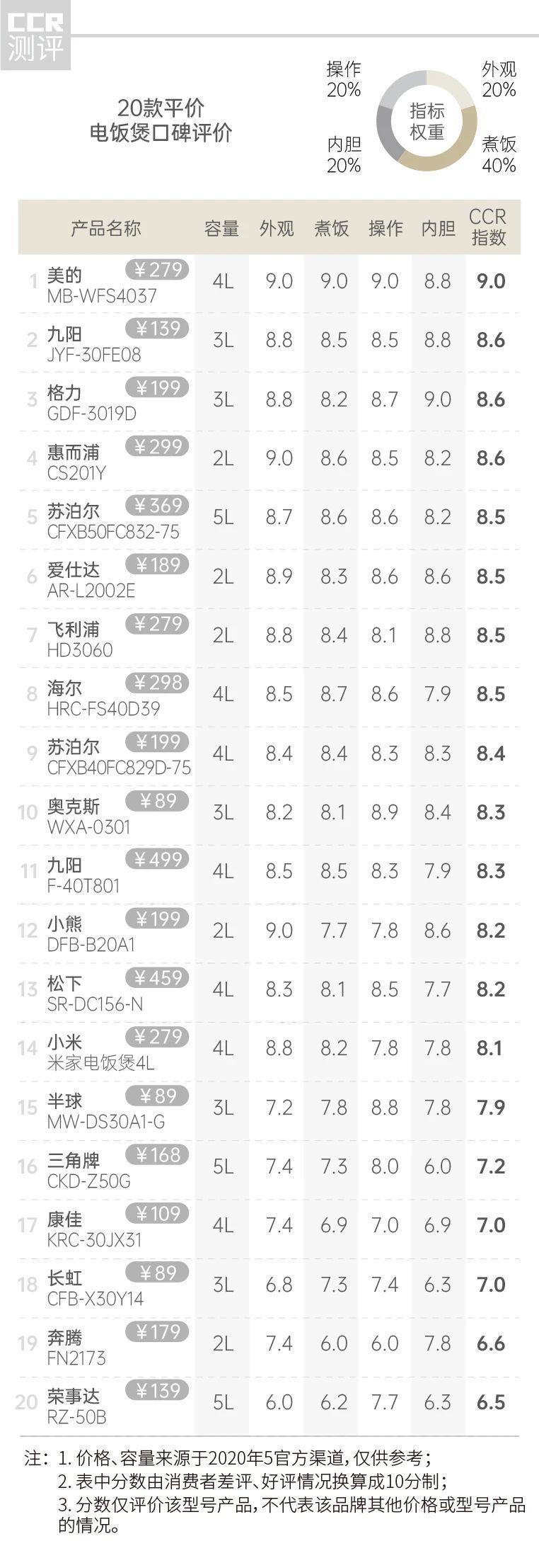 """28款电饭煲口碑报告:虎牌、象印等日本高端品牌""""崩盘""""  这个品牌确很好"""