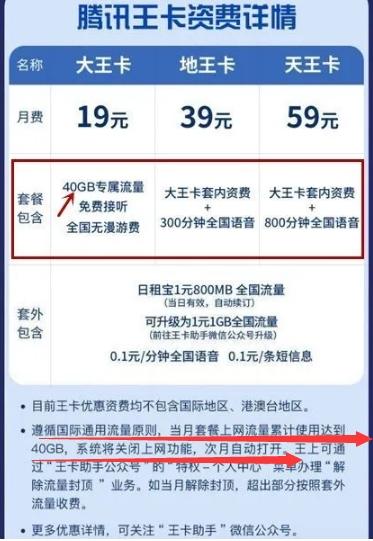 买了60G流量却只用了40G就被断网?浙江消保委:联通公司涉嫌合同违约