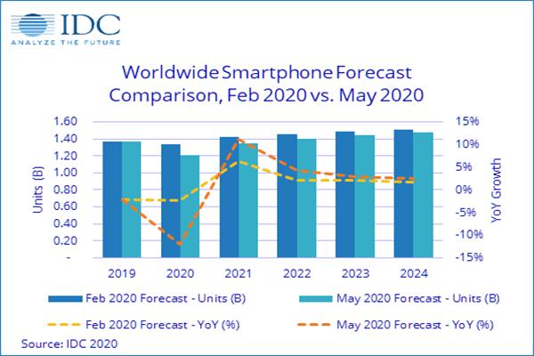 """IDC:今年全球智能机出货量将下降12% 中国或""""个位数下滑"""""""