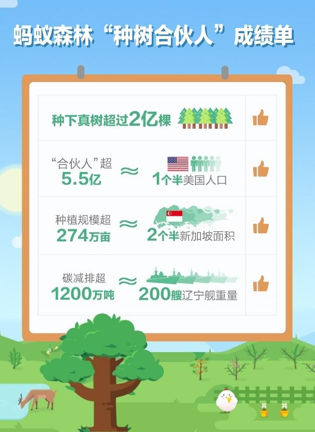 """5.5亿中国人参与""""手机种树""""蚂蚁森林规模超2亿棵"""