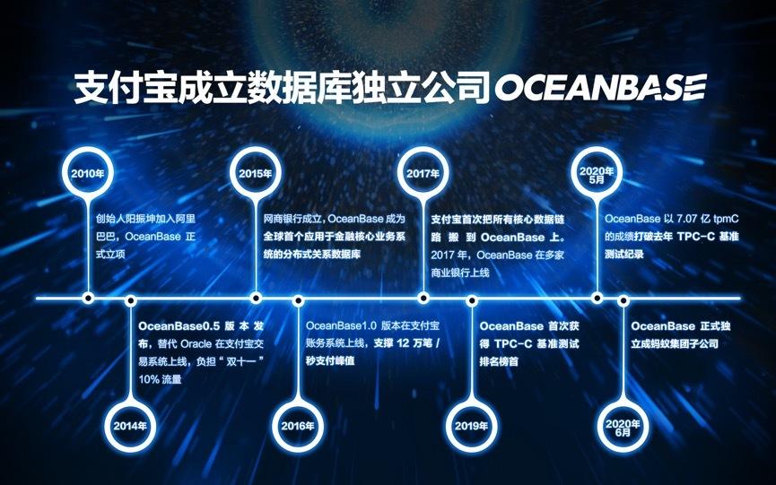 蚂蚁集团科技战略重大进展:数据库业务OceanBase升格为独立公司