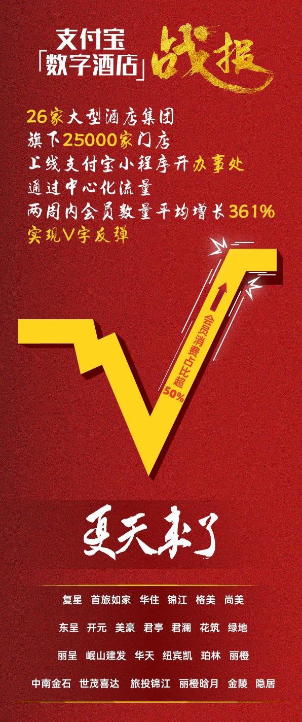 """支付宝""""数字酒店""""上线2周会员增长361% 25000家酒店实现V字反弹"""