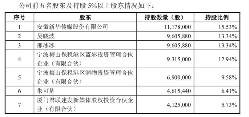 巴九灵接受上市辅导:存在高度依赖吴晓波风险 曾因花钱买粉受关注