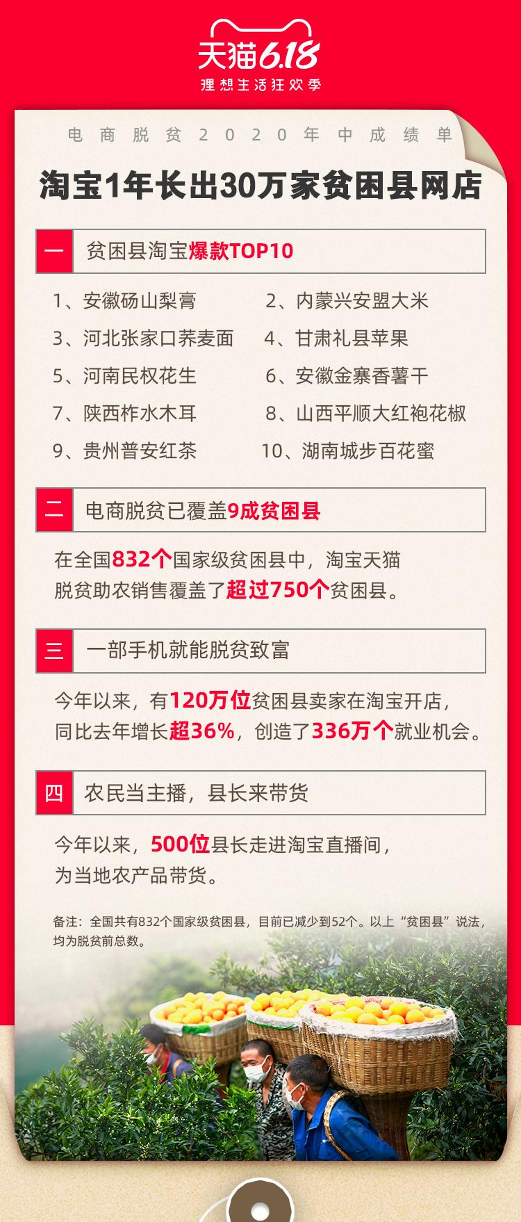 天猫618公布电商脱贫成绩单,贫困县卖家已超过120万!