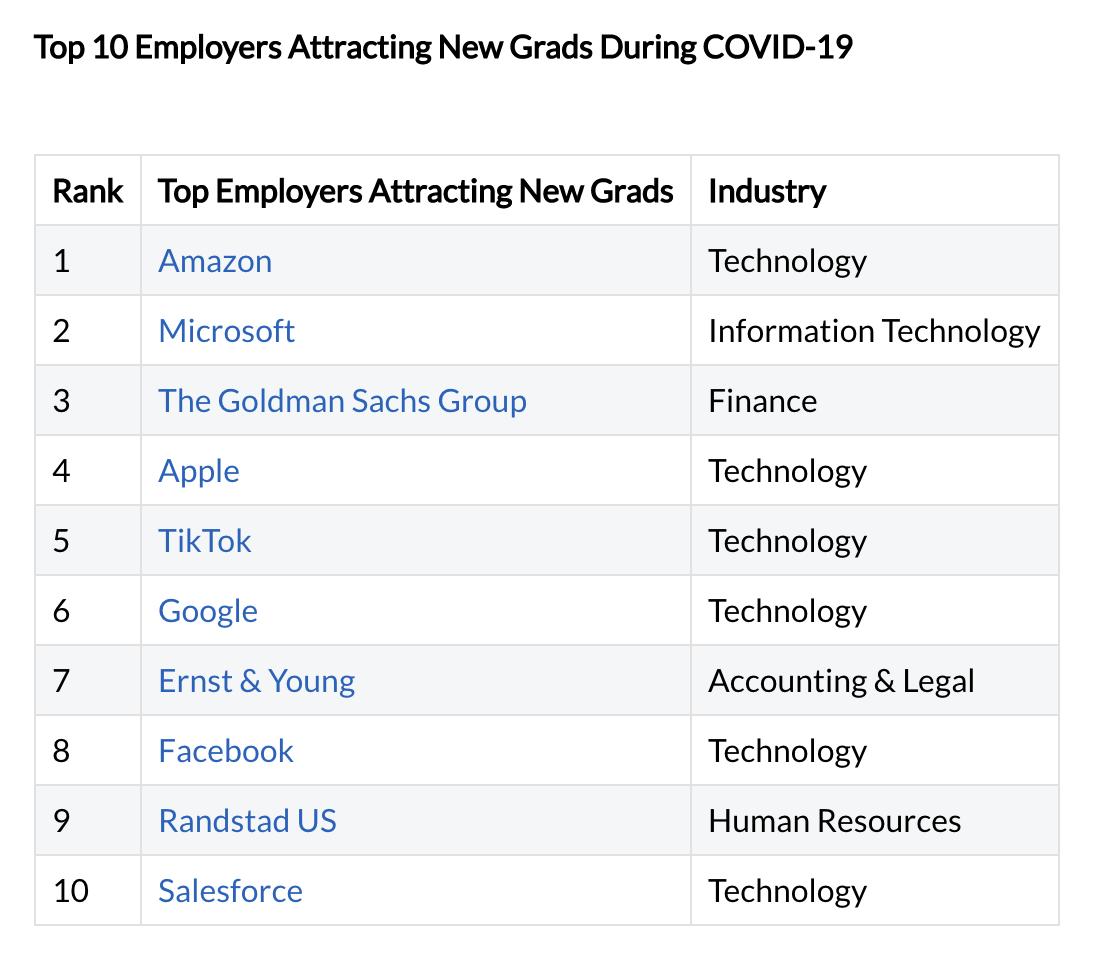 Glassdoor:字节跳动成美国最受应届生青睐十大雇主 排名超越谷歌和Facebook