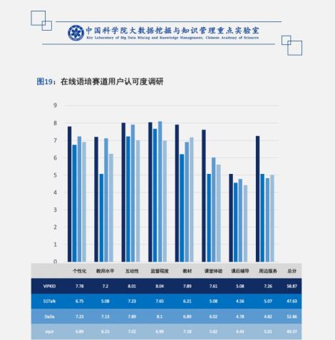中科院发布《中国K12在线教育市场调研报告》:VIPKID家长认可度最高