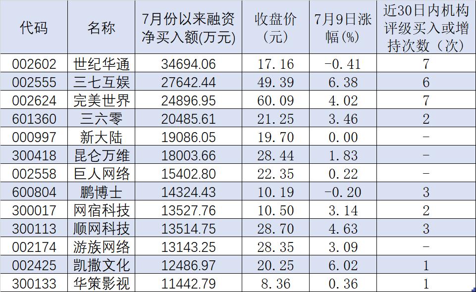 游戏业盈利逐步恢复 融资客斥资逾23亿元加仓13股