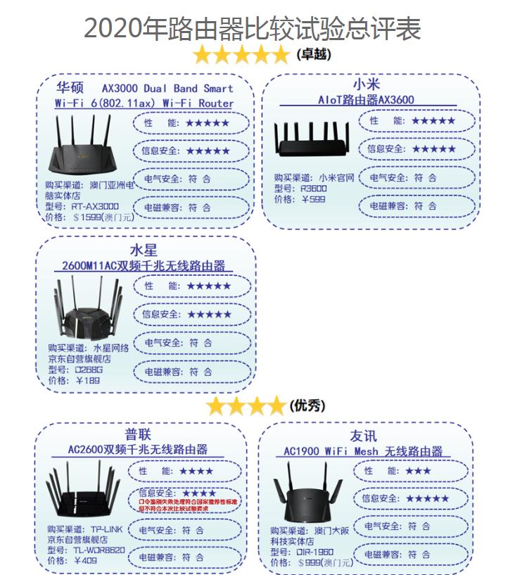 深圳消委会:腾达路由器辐射骚扰值超出国家标准限值范围