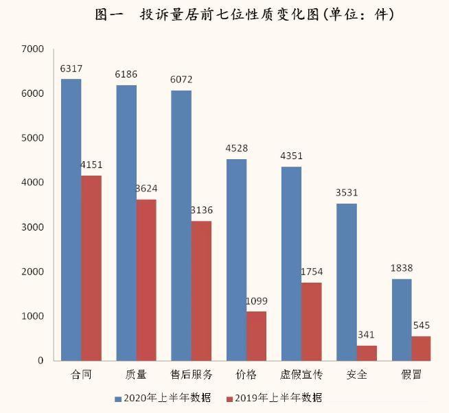 湖北省消委会公布上半年受理投诉情况 腾讯旗下王者荣耀等游戏存未成年人超额充值遭点名