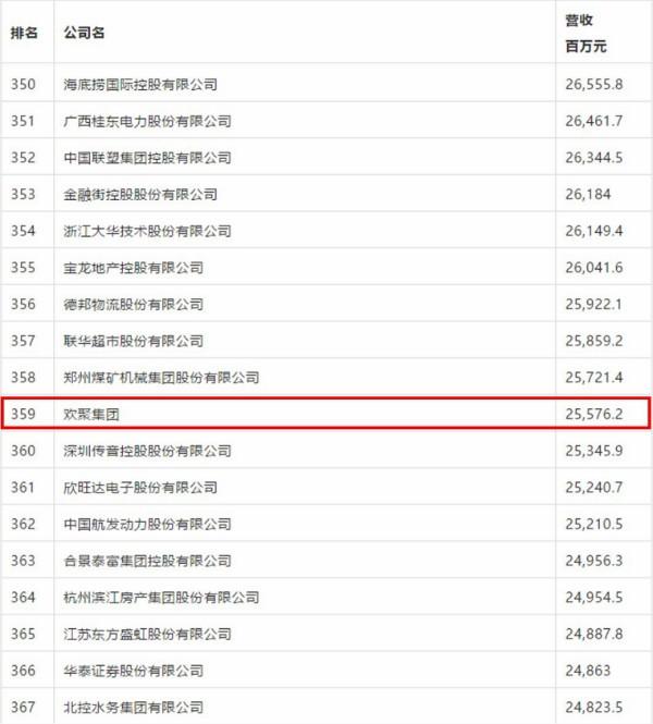 欢聚集团首次进入《财富》中国500强排行榜