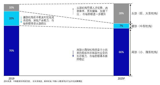 《2020中国K-12教育培训TO B市场发展报告》:2025年教育TO B市场将突破千亿元