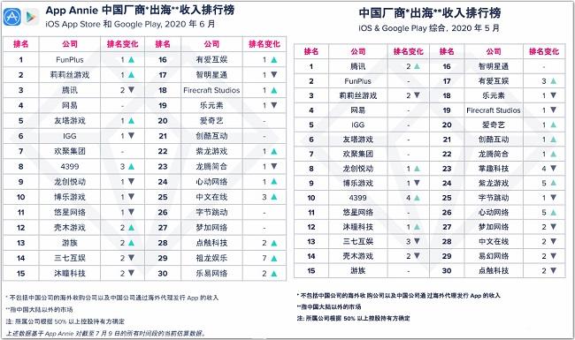 6月中国厂商出海收入30强榜单公布:FunPlus取代腾讯跻身冠军