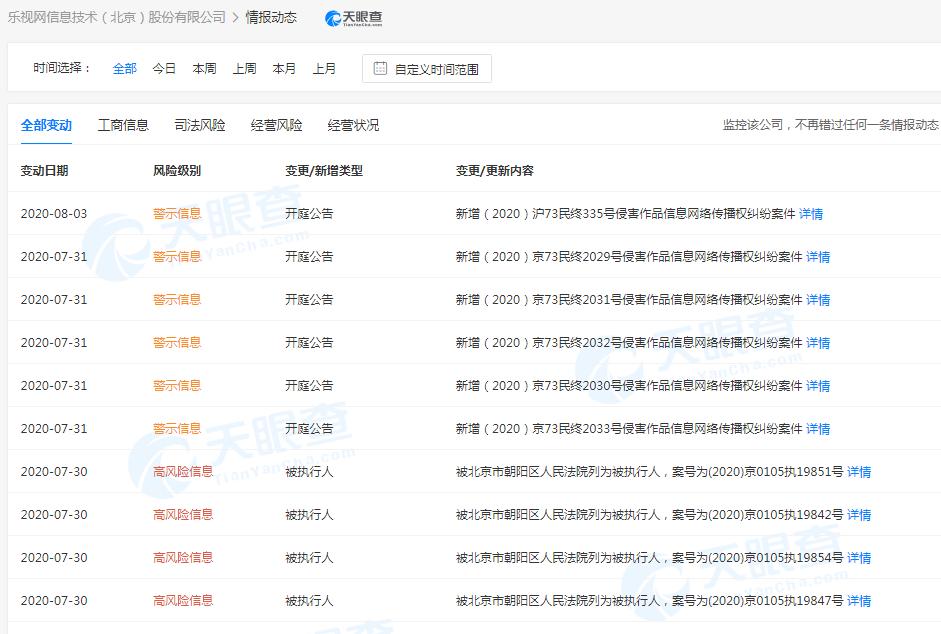 乐视网退市7月21日后新增11条被执行人信息 涉及标的超1.15亿元