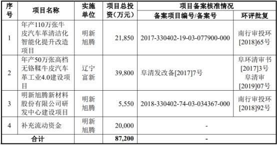 明新旭腾拟于上交所主板上市,发行不超过4150万股