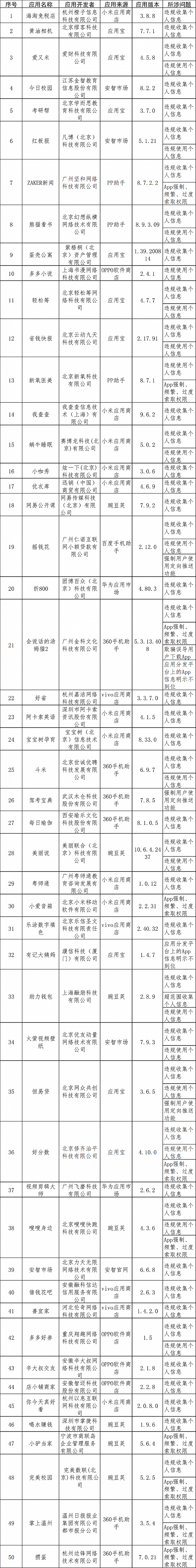 工信部通报第4批侵害用户权益行为App 网易公开课、搜狐视频等101款上榜