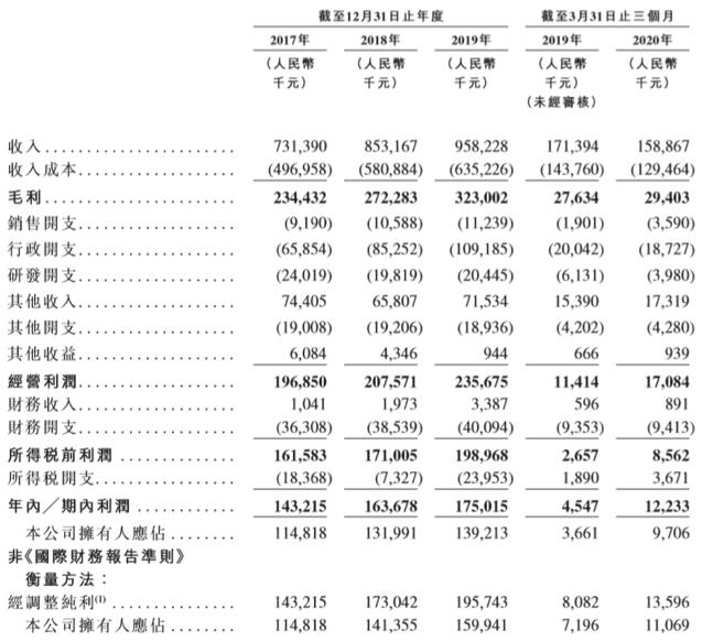 二冲港股IPO:学生人数增长受限 东软教育资金压力与高负债并存
