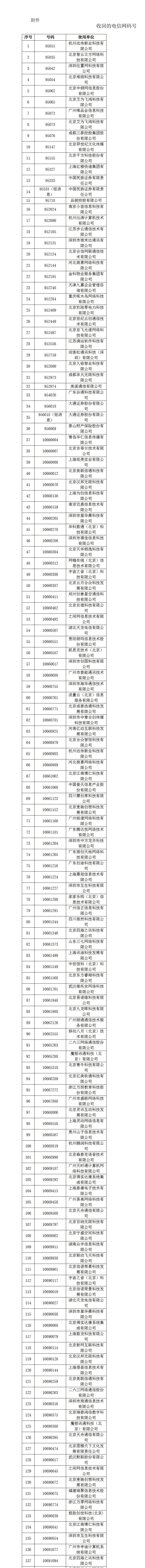 工信部收回186个电信网码号 涉二六三、朗玛信息等公司