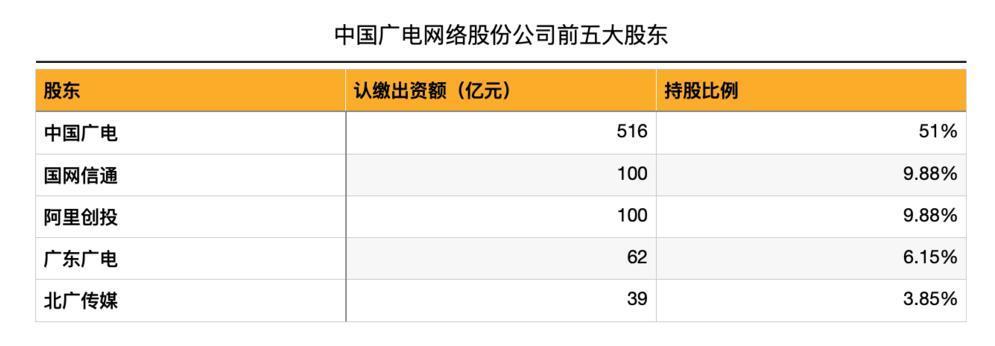 第四大运营商来了,中国广电真有能力改变现有格局吗?
