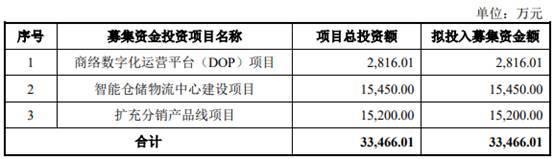 京东方贡献减半、小米退出……商络电子去年净利降7成