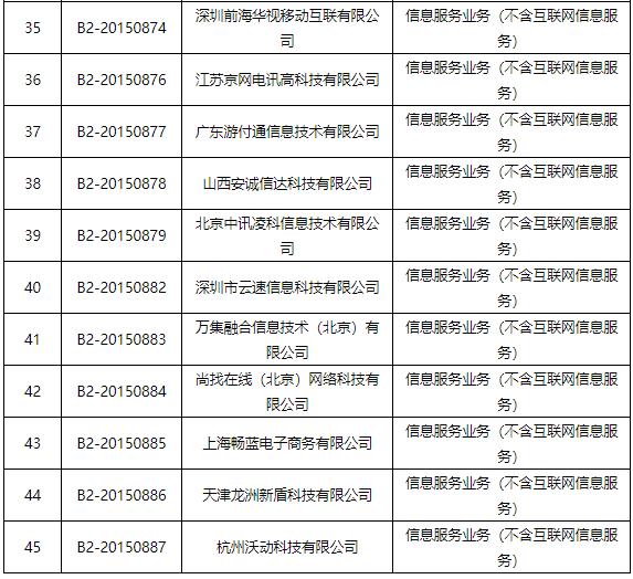 工信部:拟注销海航信息、八爪鱼在线旅游等45家企业跨地区增值电信业务经营许可插图6