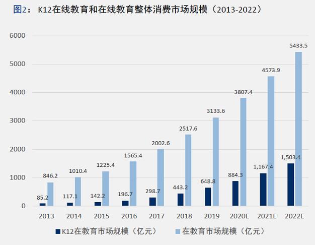 来源:中科院《中国K12在线教育市场调研及用户消费行为报告》