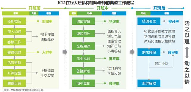 来源:艾瑞咨询《中国K12在线大班行业研究报告》