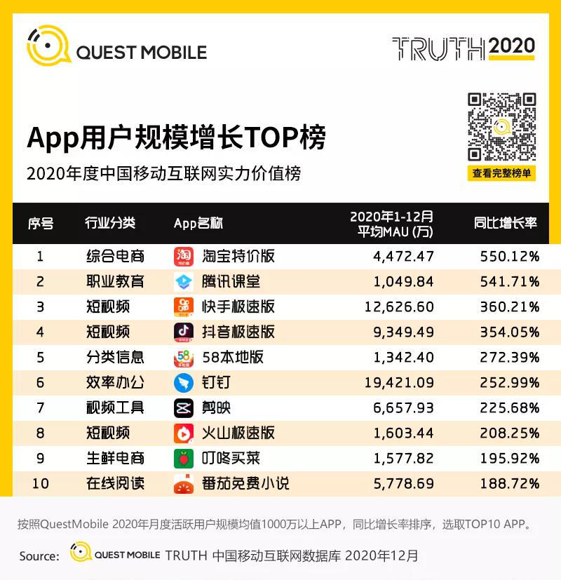 QuestMobile:增长550%!淘宝特价版成2020年度用户规模增长最快手机应用