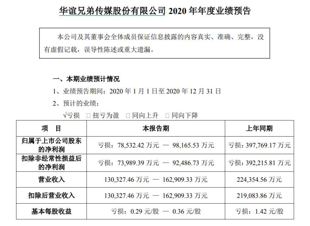 全年预亏7.9亿-9.8亿 华谊兄弟:持续经营能力无不确定性